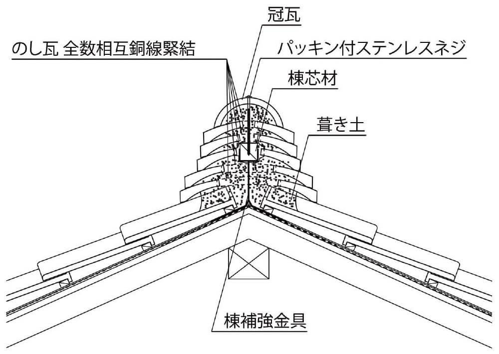 震度6の地震に耐えられるガイドライン工法5