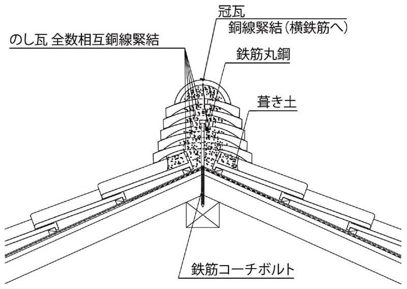 震度6の地震に耐えられるガイドライン工法6